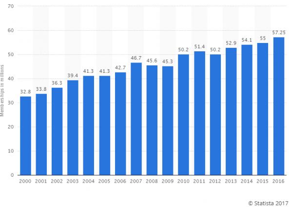 USA Fitness Centers Membership Statistics