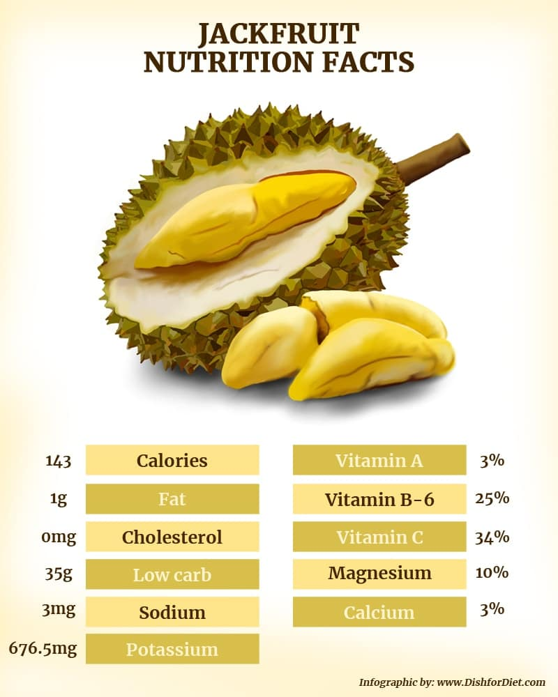 Jackfruit Nutrition Facts Infographic